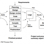 PSP – Personal Software Process
