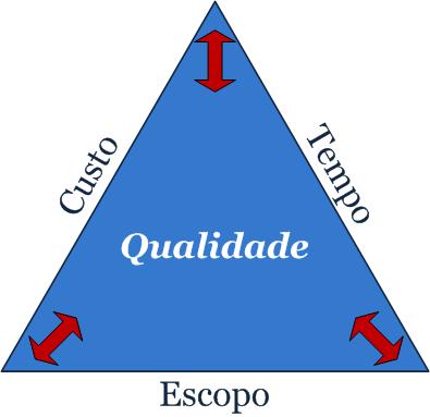 O Triângulo de Ferro