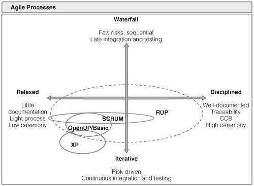 Figura 3 – Grau de burocracia dos processos ágeis (Kroll, 2006, p. 45).