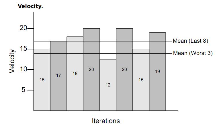 Figura 11 - Gráfico de Velocidade (Cohn, 2006, p. 237)