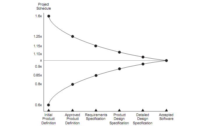 Figura 6 - Cone da Incerteza (Cohn, 2006, p. 4)