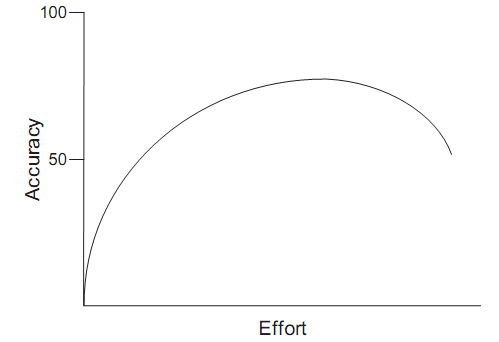 Figura 7 - Gráfico de Escorço x Acurácia das Estimativas (Cohn, 2006, p. 54)