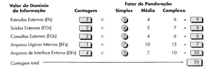 Figura 8 - Exemplo de Estimativa por Ponto de Função (Pressman, 2009, p. 359)
