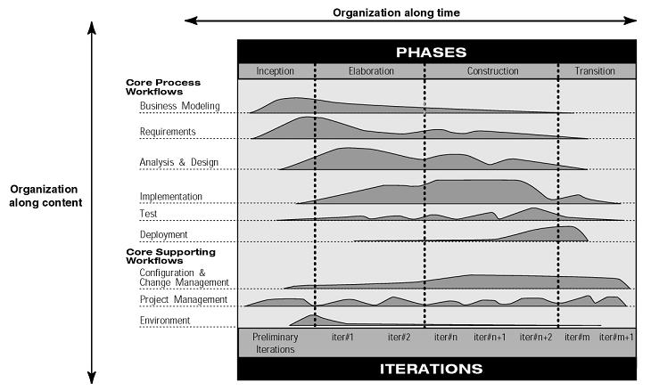Figura 1 - Visão geral de um modelo iterativo (Rational, 2001)