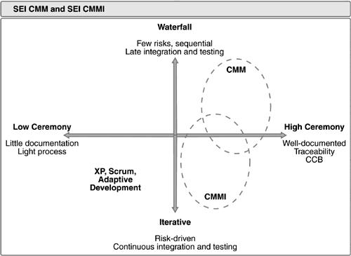 Figura 2 – Grau de burocracia de processos tradicionais (Kroll, 2006, p. 36).