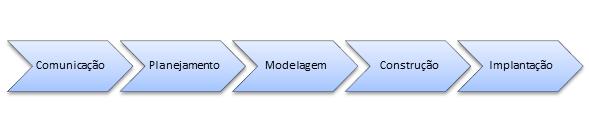 Figura 4 - Adaptado de Pressman (2006, p. 39).