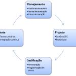 Noções sobre Processos de Desenvolvimento de Software