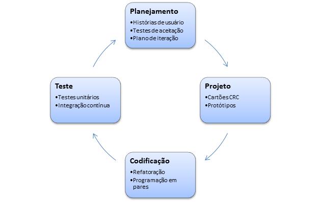 Figura 5 - Adaptado de Presman (2006, p. 64)