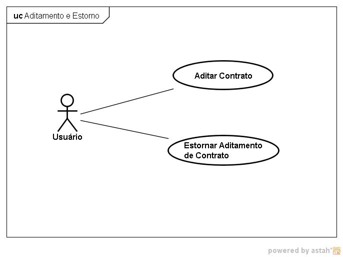 Figura 12 – Casos de Uso do projeto do Estudo de Caso