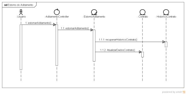 Figura 13 – Diagrama de Sequência da funcionalidade de Estorno de Aditamento