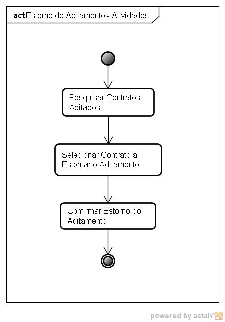 Figura 14 – Diagrama de Atividades da funcionalidade de Estorno de Aditamento