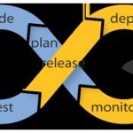 Deploy e Integração Contínua