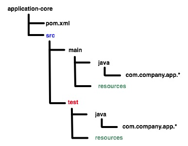 Estruturas de diretório do maven